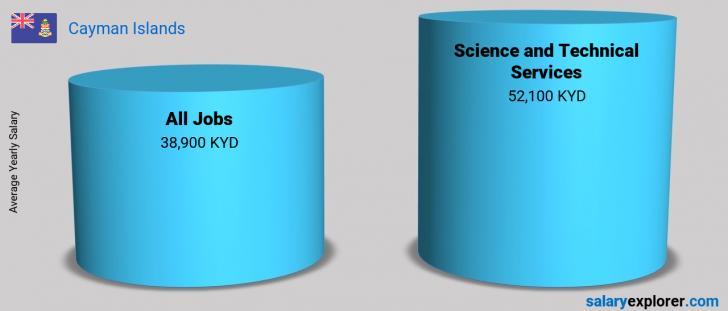 Salary Comparison Between Science and Technical Services and Science and Technical Services yearly Cayman Islands