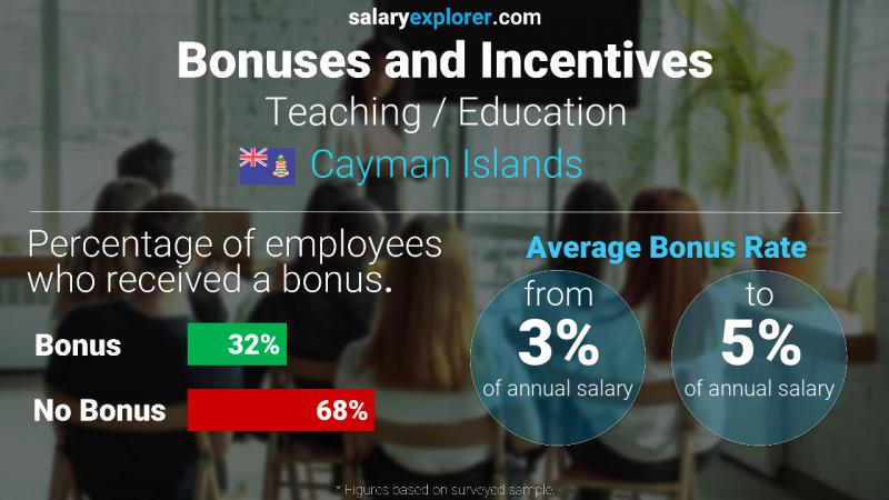 Annual Salary Bonus Rate Cayman Islands Teaching / Education