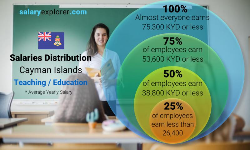 Median and salary distribution yearly Cayman Islands Teaching / Education