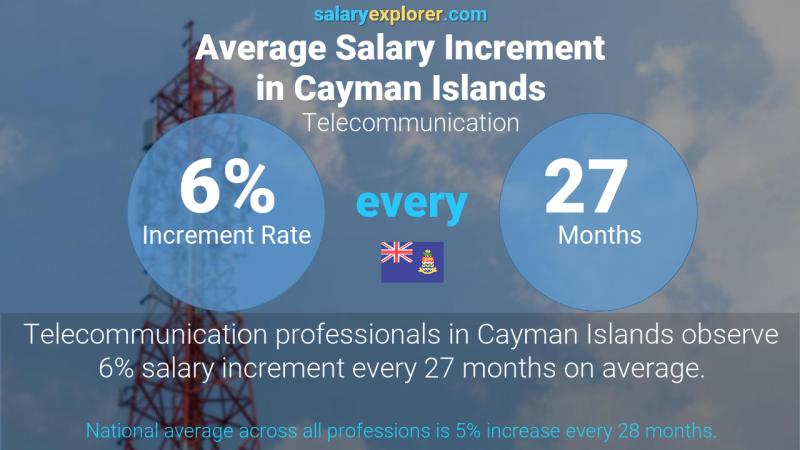 Annual Salary Increment Rate Cayman Islands Telecommunication