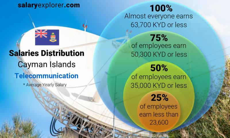 Median and salary distribution yearly Cayman Islands Telecommunication