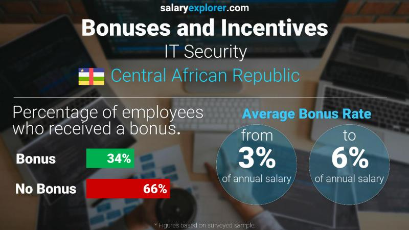 Annual Salary Bonus Rate Central African Republic IT Security