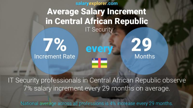 Annual Salary Increment Rate Central African Republic IT Security
