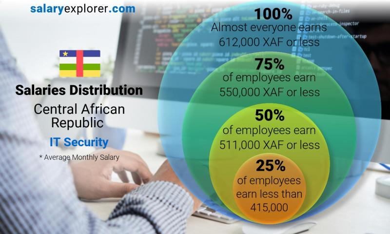 Median and salary distribution monthly Central African Republic IT Security