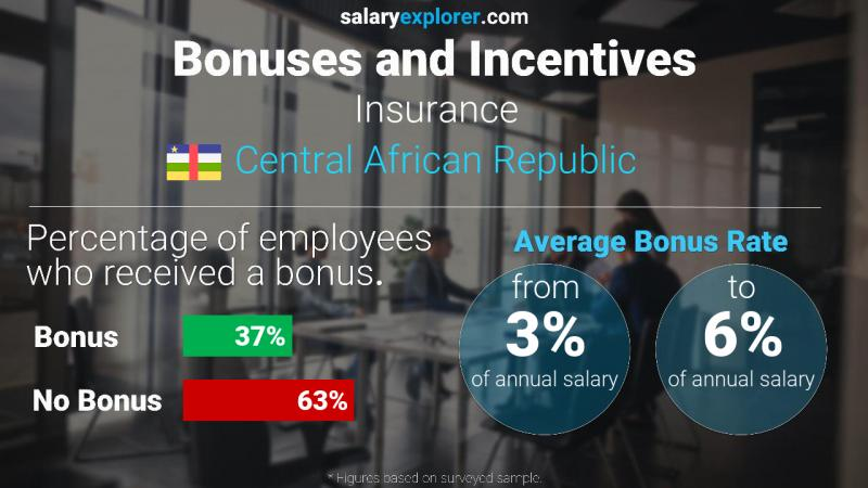 Annual Salary Bonus Rate Central African Republic Insurance
