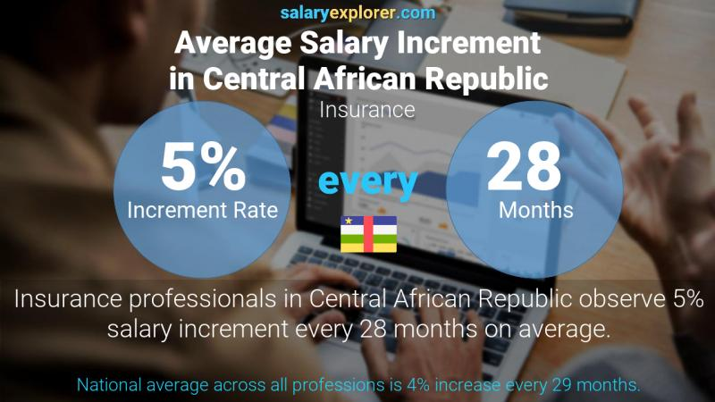 Annual Salary Increment Rate Central African Republic Insurance