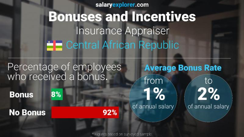 Annual Salary Bonus Rate Central African Republic Insurance Appraiser