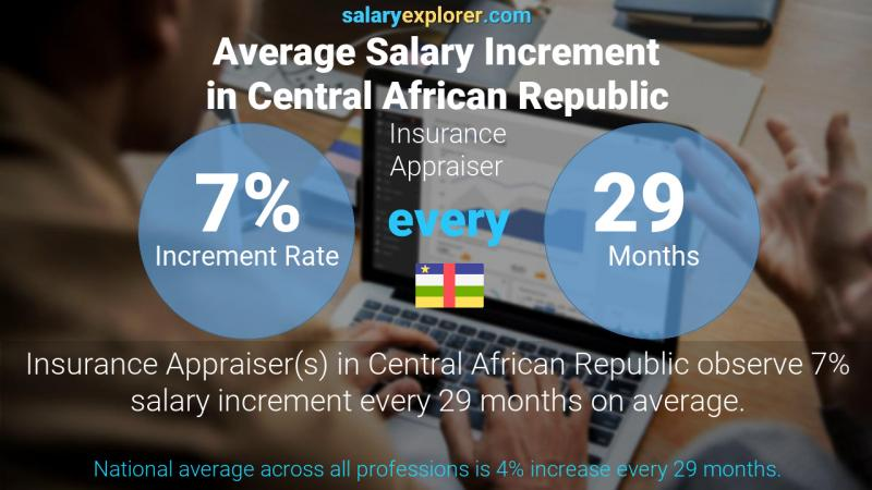 Annual Salary Increment Rate Central African Republic Insurance Appraiser