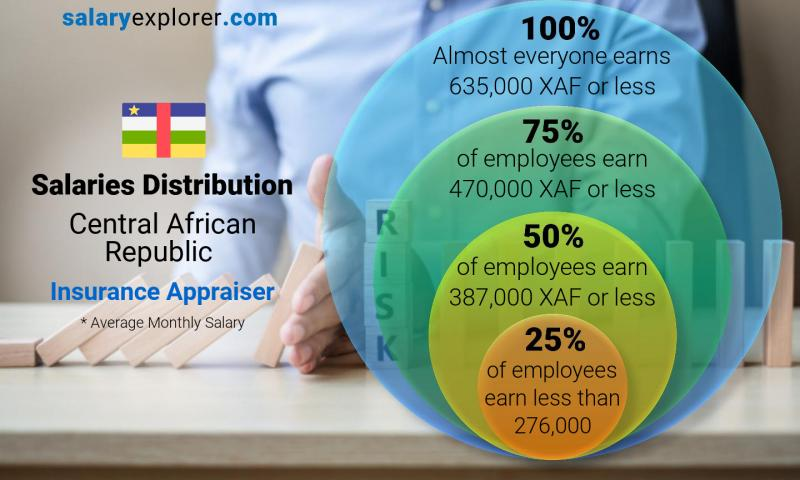 Median and salary distribution monthly Central African Republic Insurance Appraiser