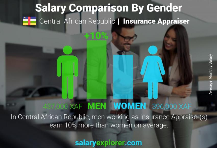 Salary comparison by gender monthly Central African Republic Insurance Appraiser