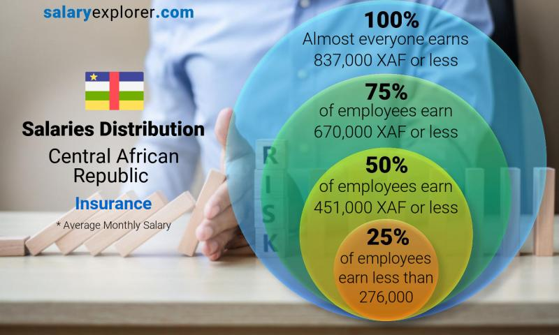Median and salary distribution monthly Central African Republic Insurance