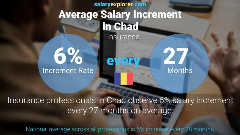 Annual Salary Increment Rate Chad Insurance