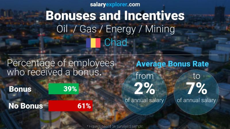 Annual Salary Bonus Rate Chad Oil  / Gas / Energy / Mining