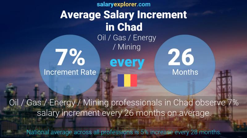 Annual Salary Increment Rate Chad Oil  / Gas / Energy / Mining