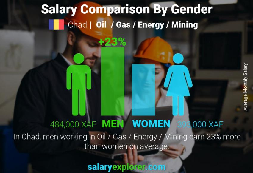 Salary comparison by gender monthly Chad Oil  / Gas / Energy / Mining