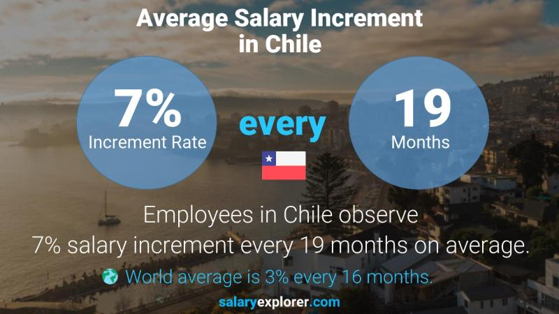 Annual Salary Increment Rate Chile