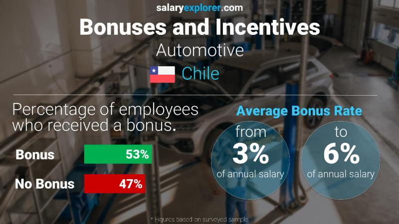 Annual Salary Bonus Rate Chile Automotive