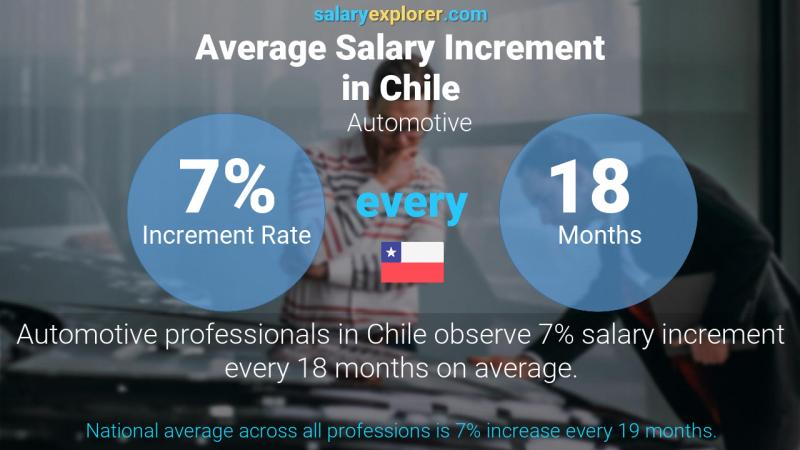 Annual Salary Increment Rate Chile Automotive