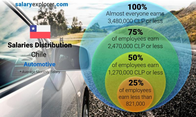 Median and salary distribution monthly Chile Automotive