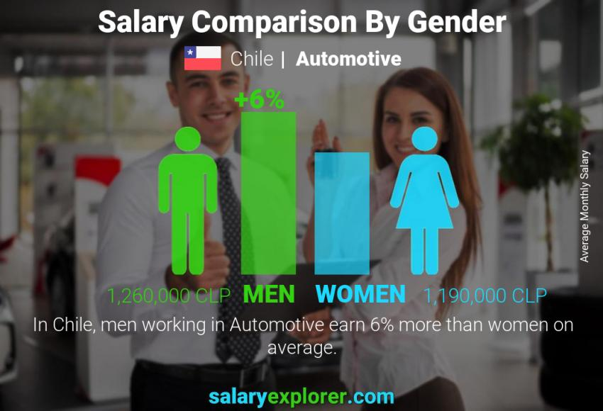 Salary comparison by gender monthly Chile Automotive