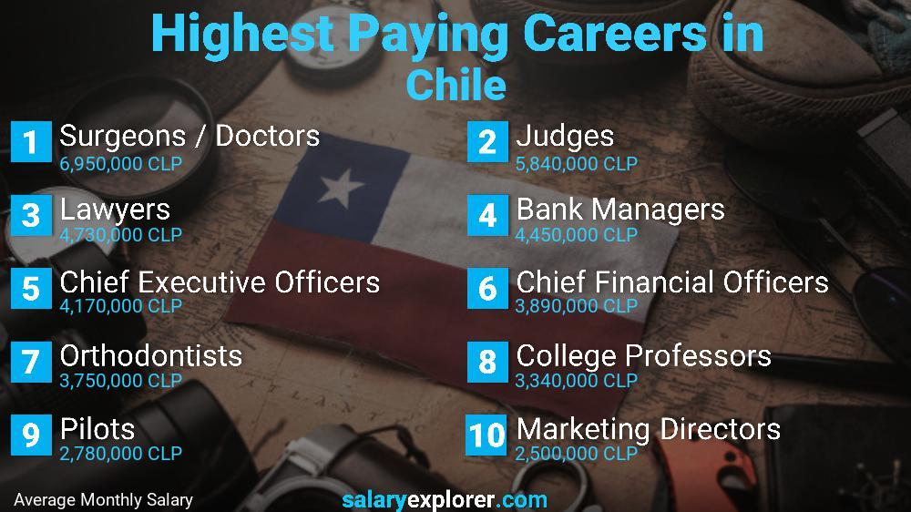 Highest Paying Jobs In Chile