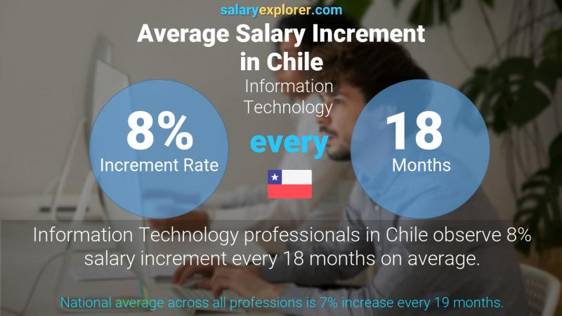 Annual Salary Increment Rate Chile Information Technology