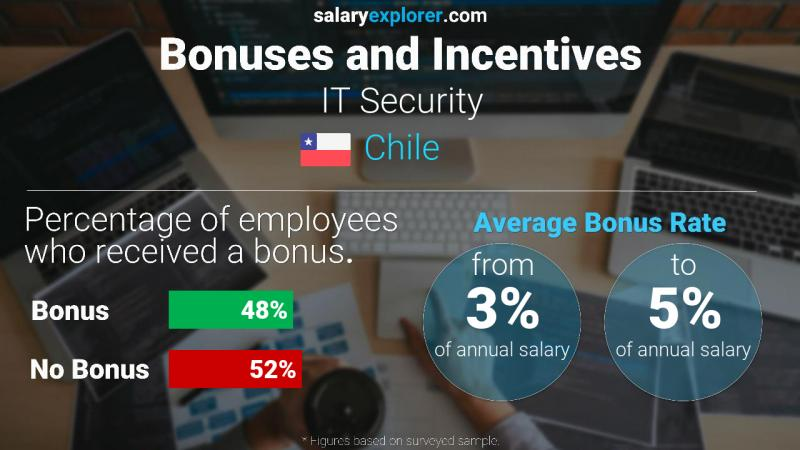 Annual Salary Bonus Rate Chile IT Security
