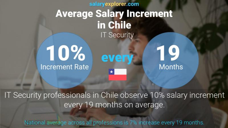 Annual Salary Increment Rate Chile IT Security