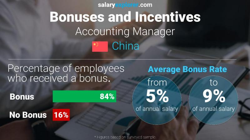 Annual Salary Bonus Rate China Accounting Manager