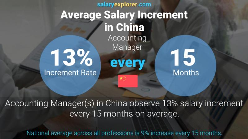 Annual Salary Increment Rate China Accounting Manager