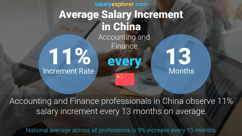Annual Salary Increment Rate China Accounting and Finance