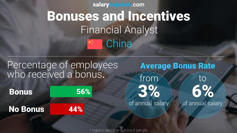 Annual Salary Bonus Rate China Financial Analyst