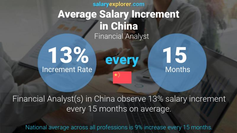 Annual Salary Increment Rate China Financial Analyst