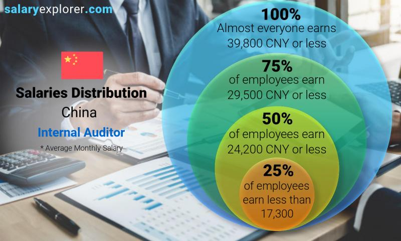 Median and salary distribution monthly China Internal Auditor