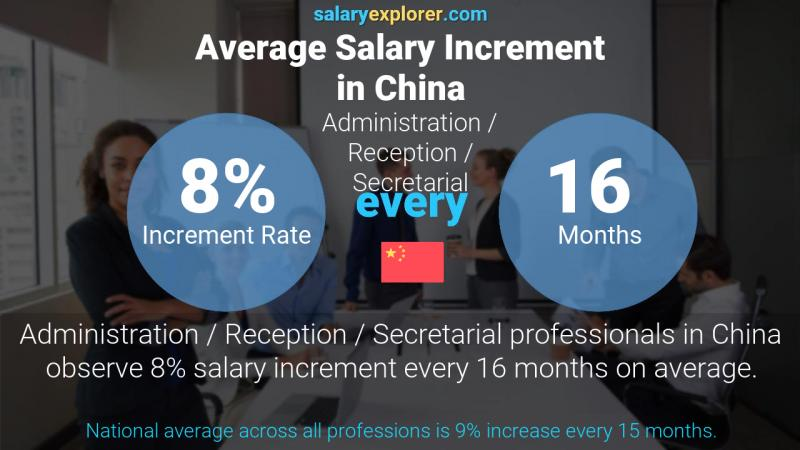 Annual Salary Increment Rate China Administration / Reception / Secretarial