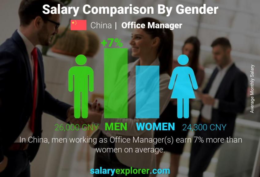 Salary comparison by gender monthly China Office Manager