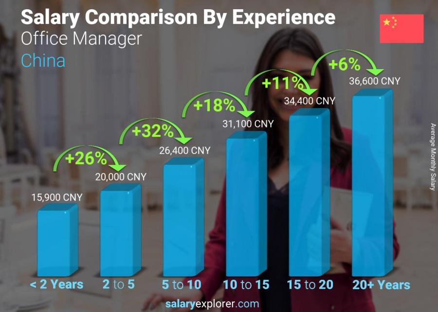 Salary comparison by years of experience monthly China Office Manager