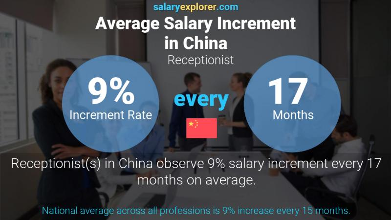 Annual Salary Increment Rate China Receptionist
