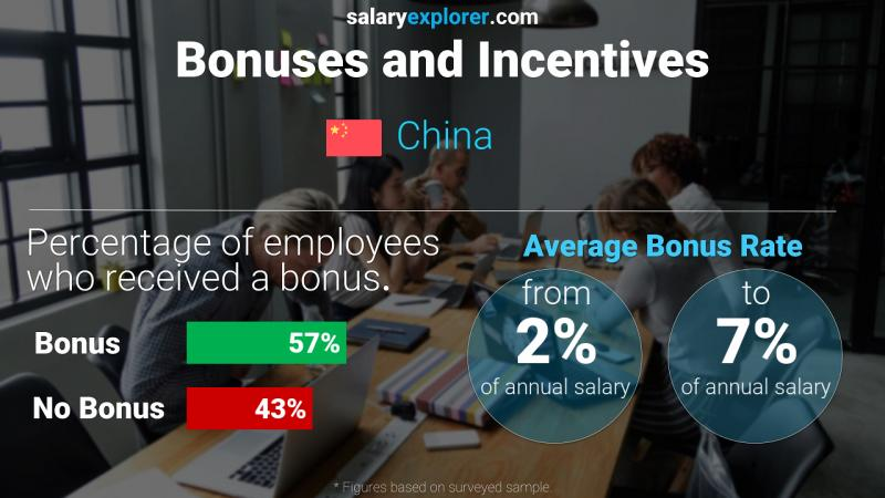 Annual Salary Bonus Rate China