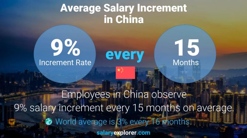 Annual Salary Increment Rate China