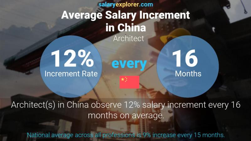 Annual Salary Increment Rate China Architect