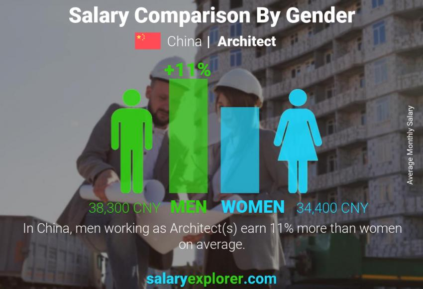 Salary comparison by gender monthly China Architect