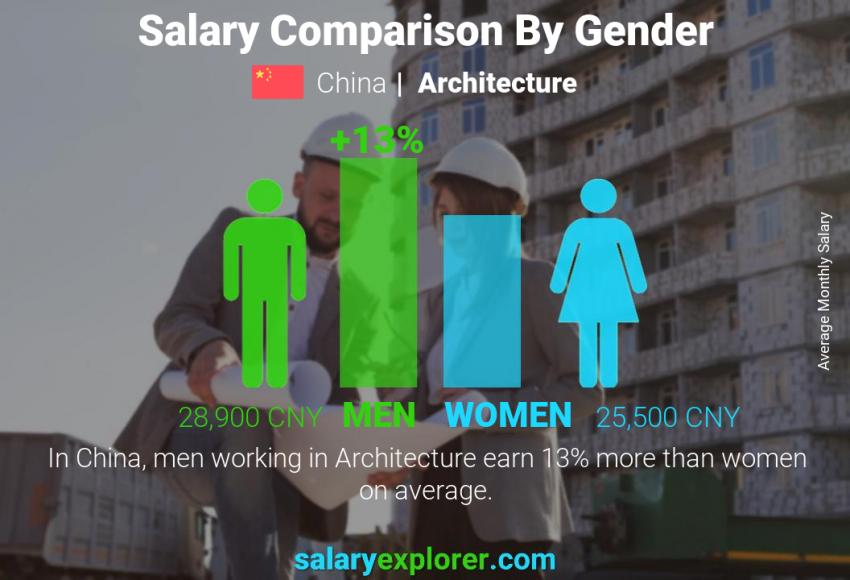 Architecture Average Salaries In China 2020 The Complete Guide