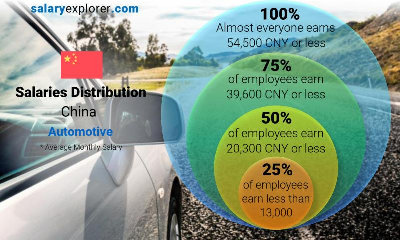 Automotive Average Salaries In China 2021 The Complete Guide