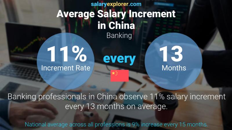 Annual Salary Increment Rate China Banking
