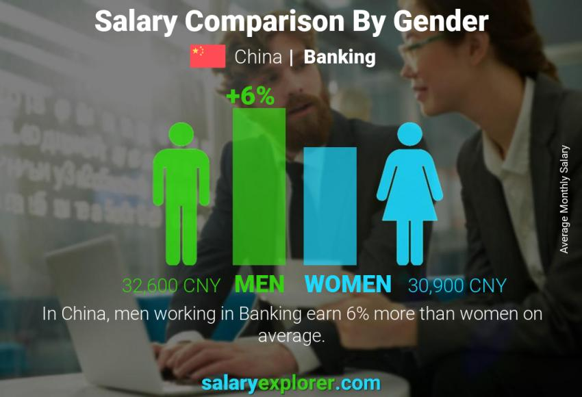 Salary comparison by gender monthly China Banking