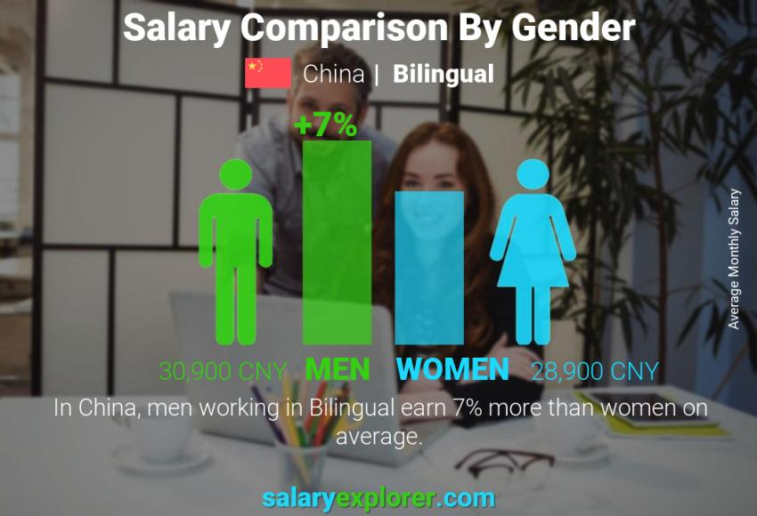 Salary comparison by gender monthly China Bilingual