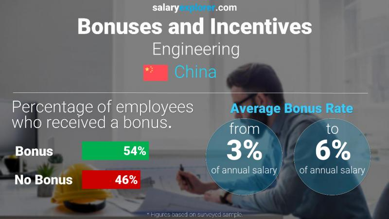 Annual Salary Bonus Rate China Engineering
