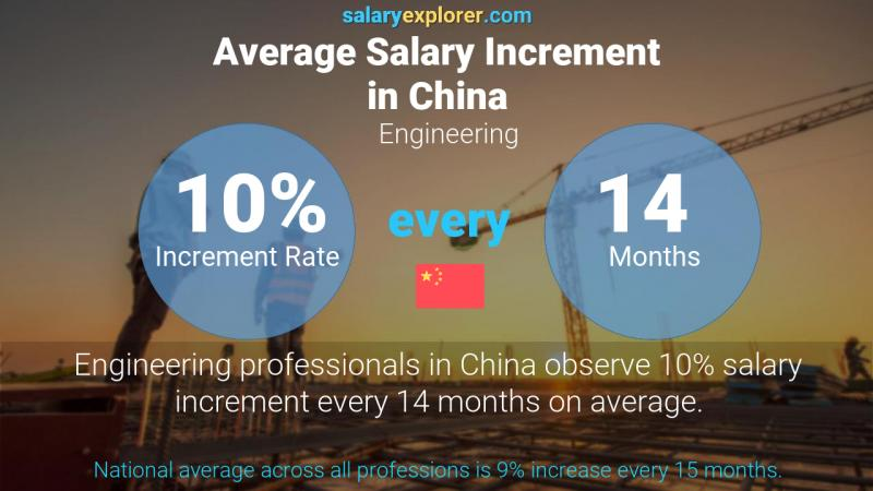 Annual Salary Increment Rate China Engineering