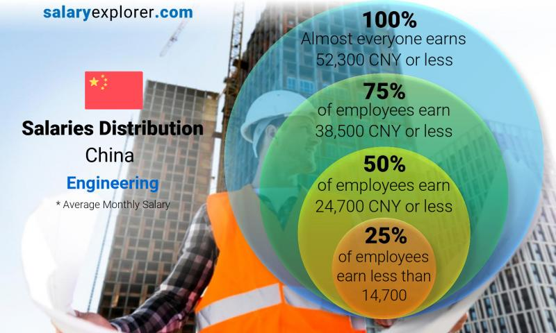 Median and salary distribution monthly China Engineering